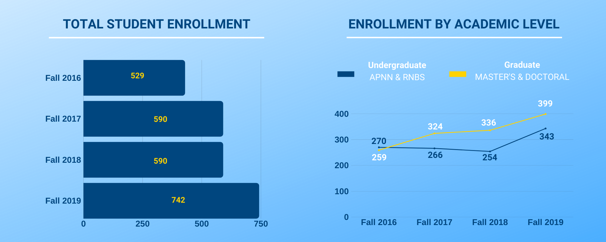 Total Enrollment Numbers